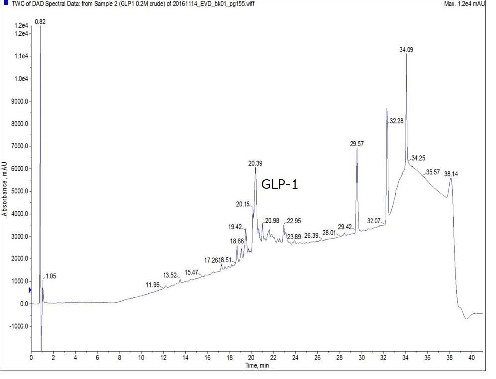 0.2M-GLP1-crude
