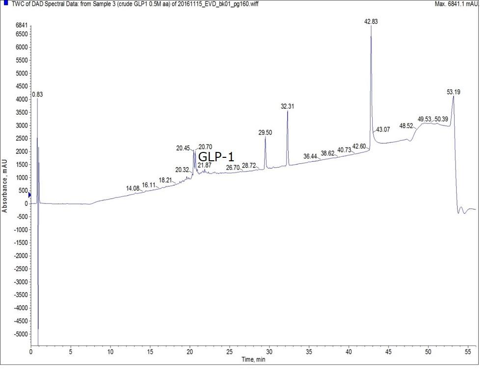 0.5M-GLP1-crude-1