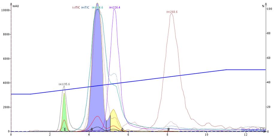 3-comp reaction NP purification liquid load