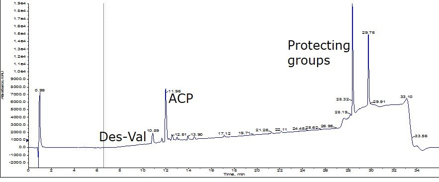 ACP-crude-analytical