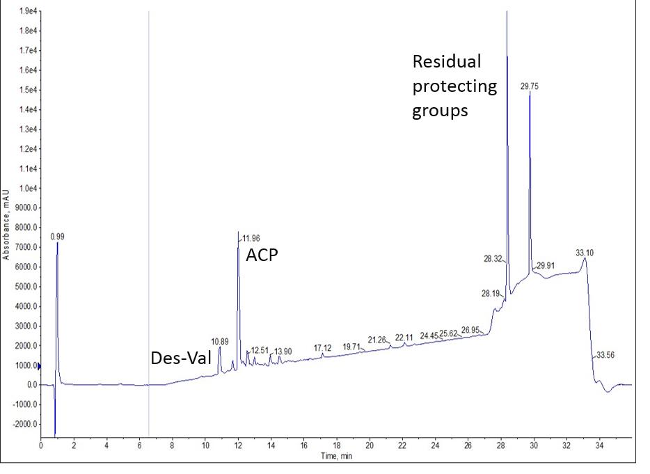ACP-crude
