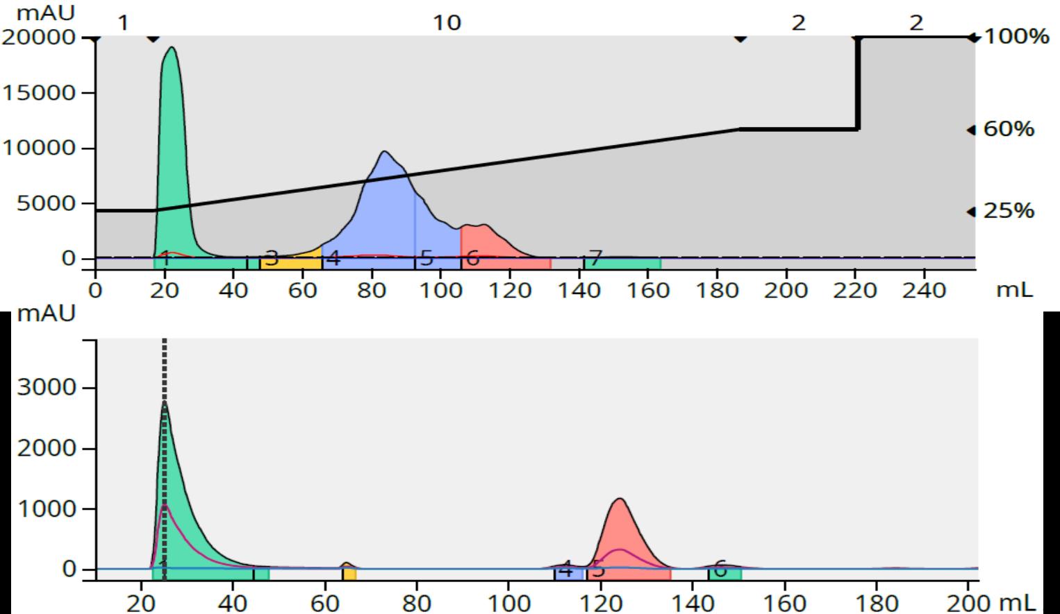 Benzylamine 102 mg purification and F4 analysis-1