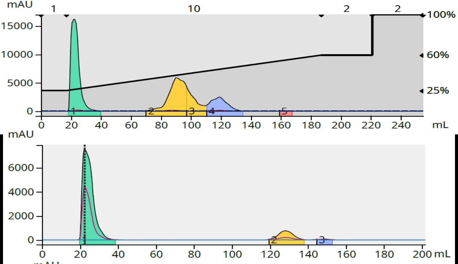 Benzylamine 51 mg purification and f3 analysis