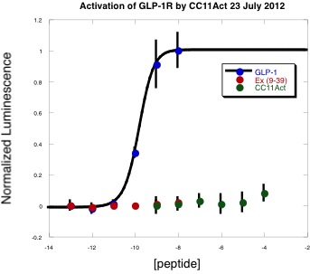CC11Act-activation