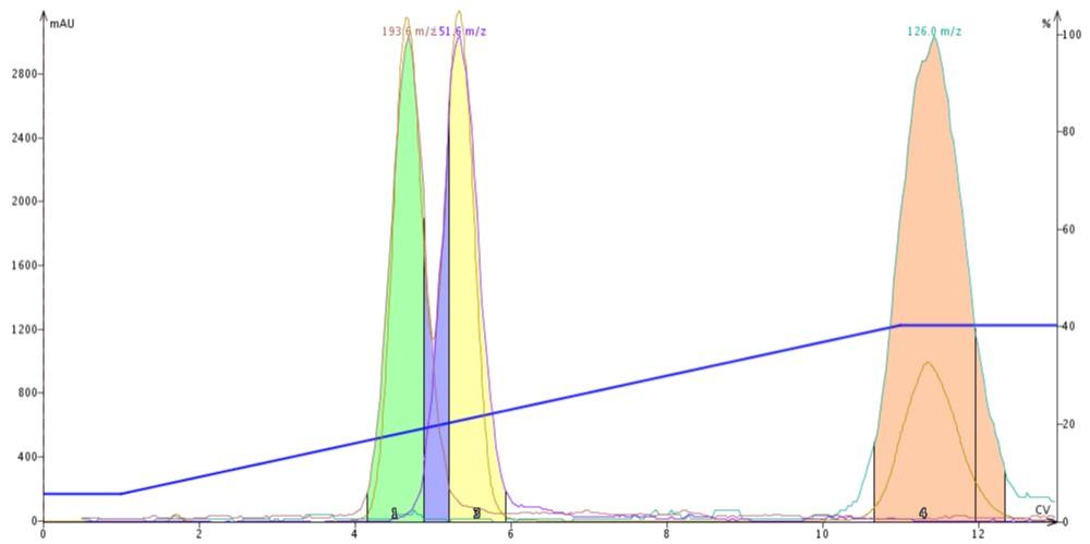 DCM-ACN gradient