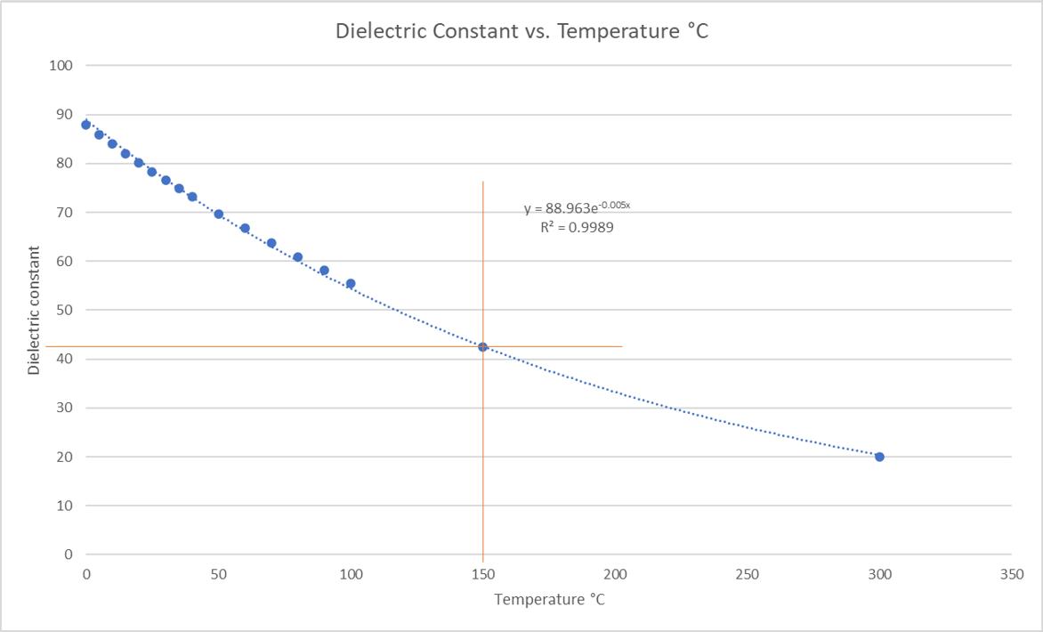 Dielectric constant vs temp-1