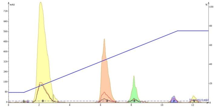 Food-colors-pH-3.5