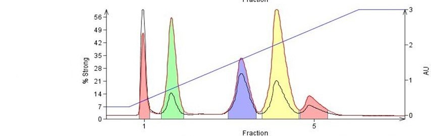 Gradient slope