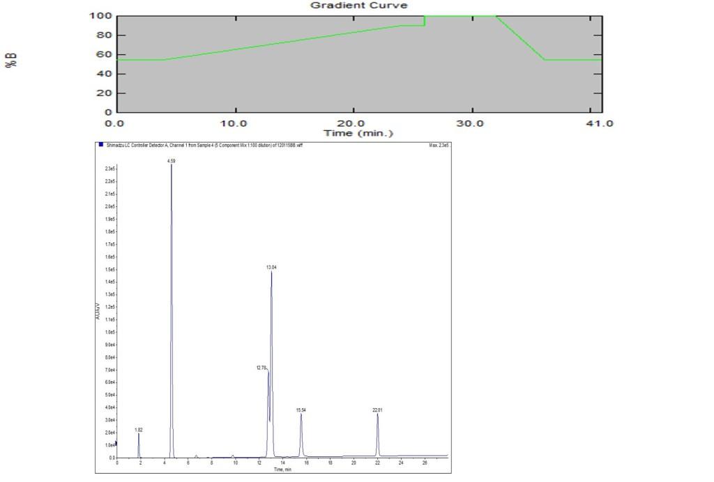 Gradient-HPLC-trace-1024x692