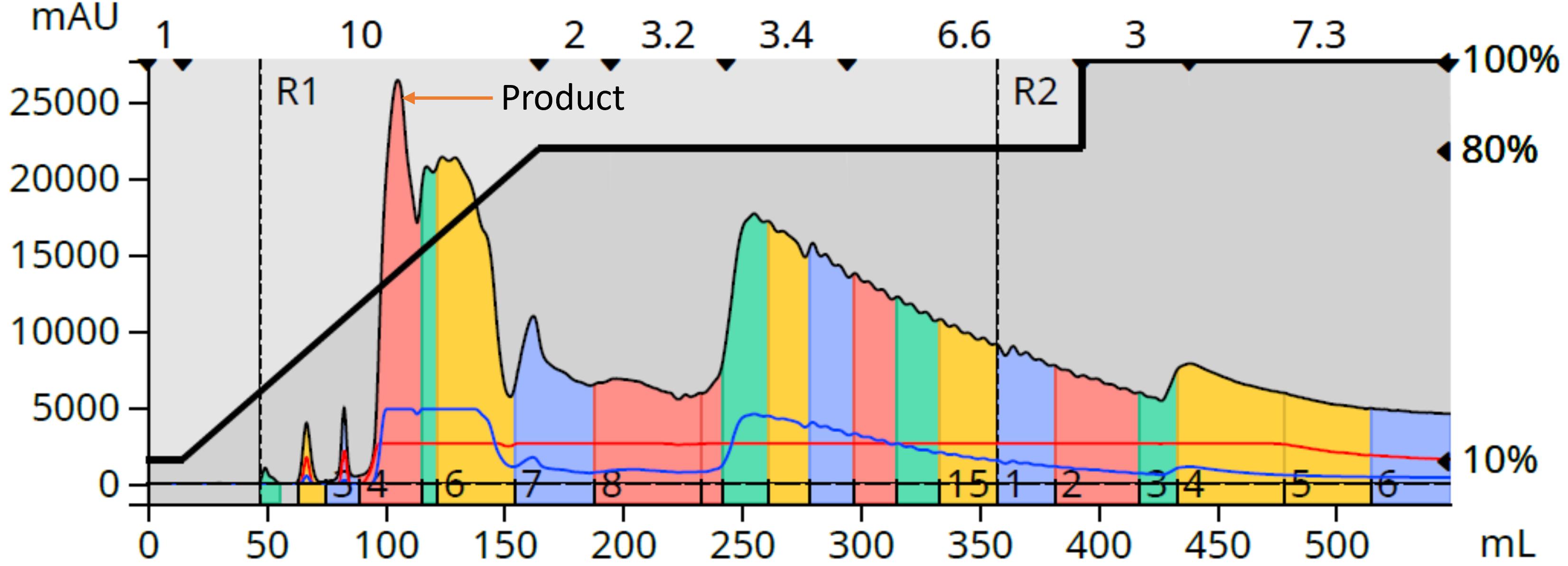 HA+aMBA 1.7g NP purification