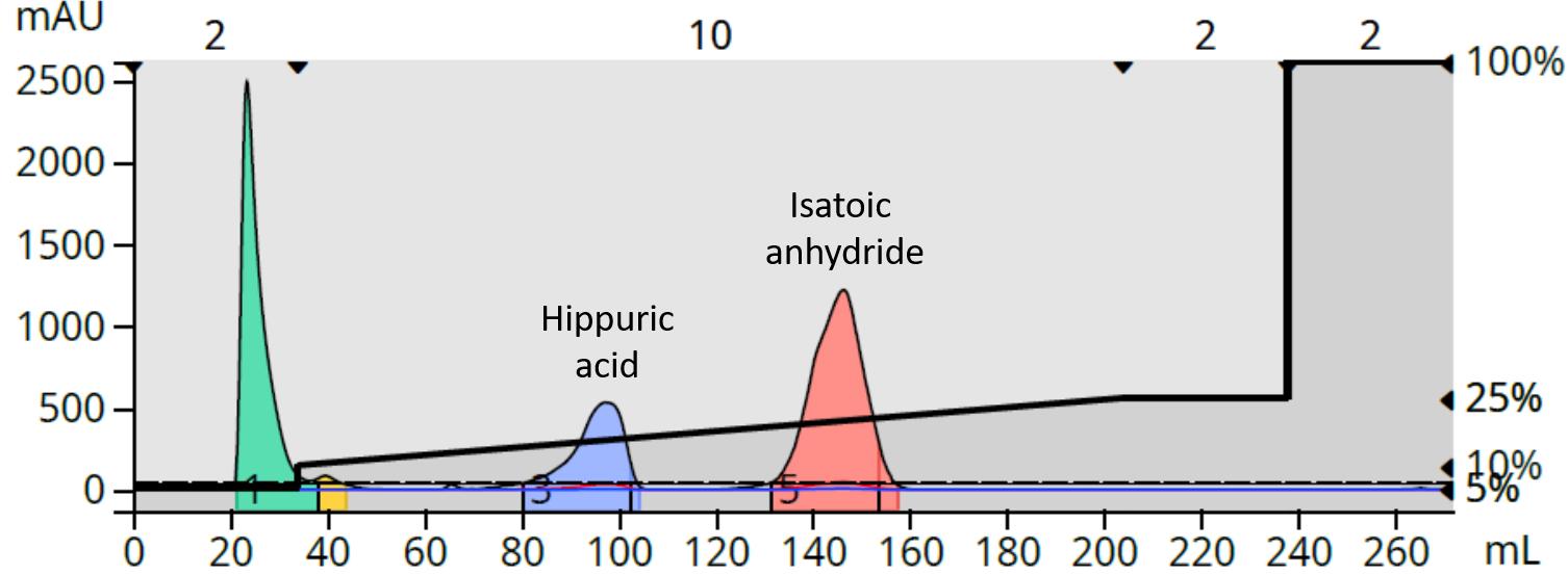 Hipp acid + Isatoic neutral