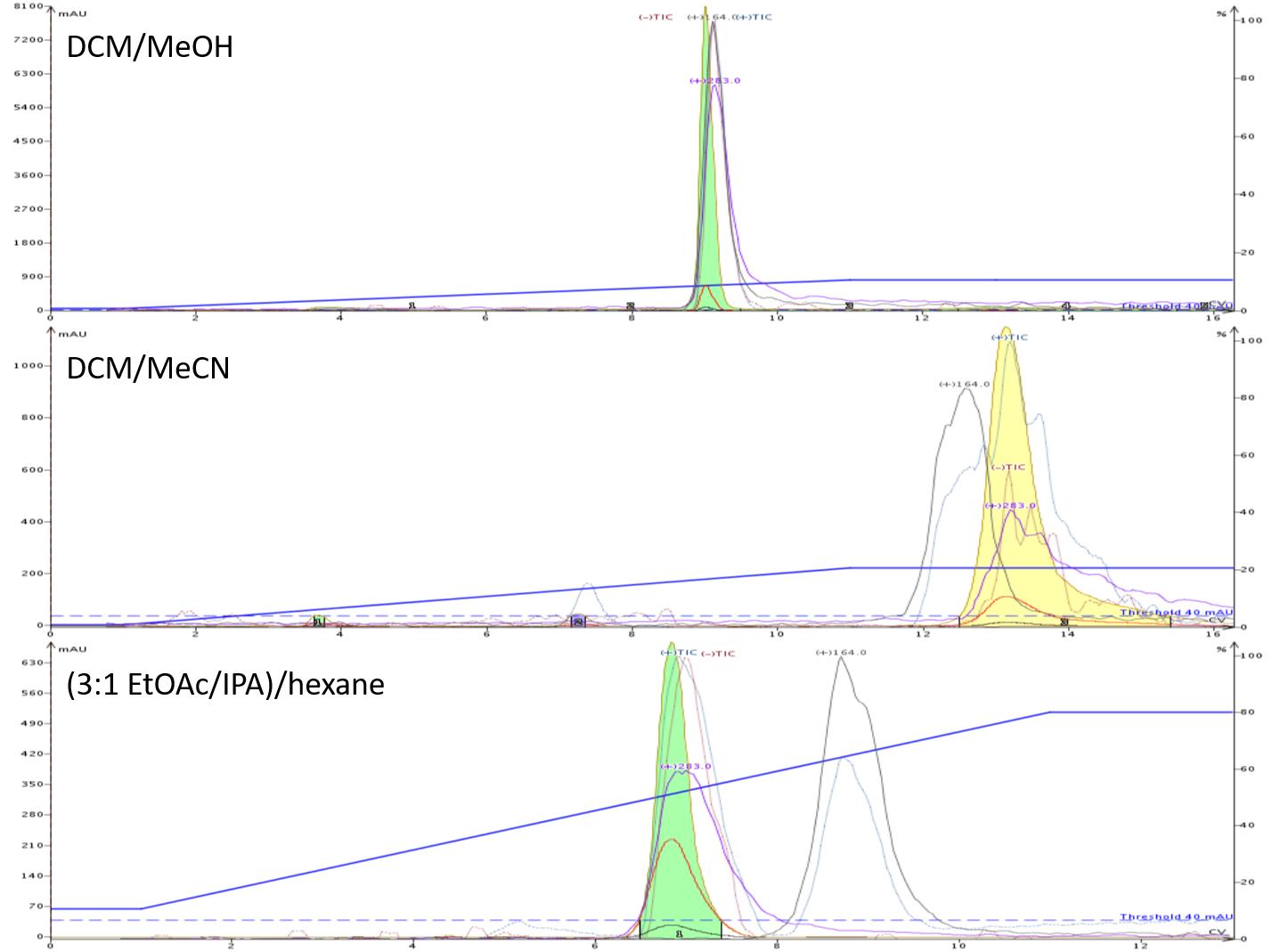 Hipp acid + aMBA NP purification composite