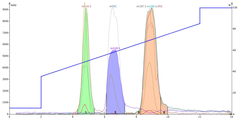 Hipp acid + aMBA RP liquid load