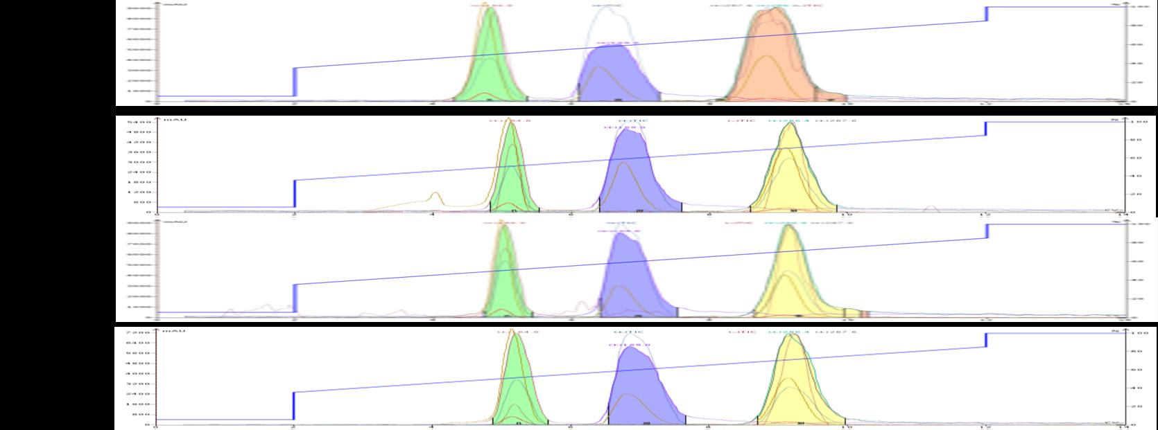 Hipp acid + aMBA inert dry load comparison