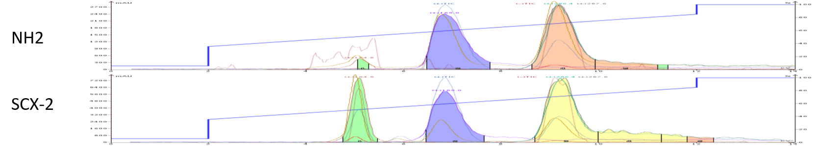 Hipp acid + aMBA interactive dry load comparison