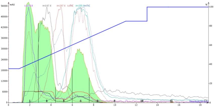 Hipp acid + aniline 864.3 mg chromatogram