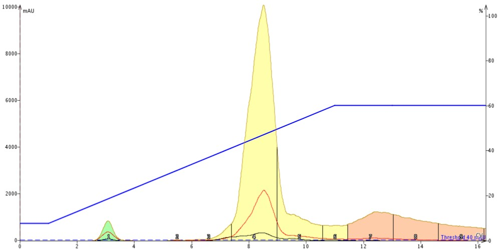 Normal-phase purification of 1 mL of reaction mixture containing 247 mg of reagents. The large solvent volume diminishes the amount of separation between the product and it nearest impurities.