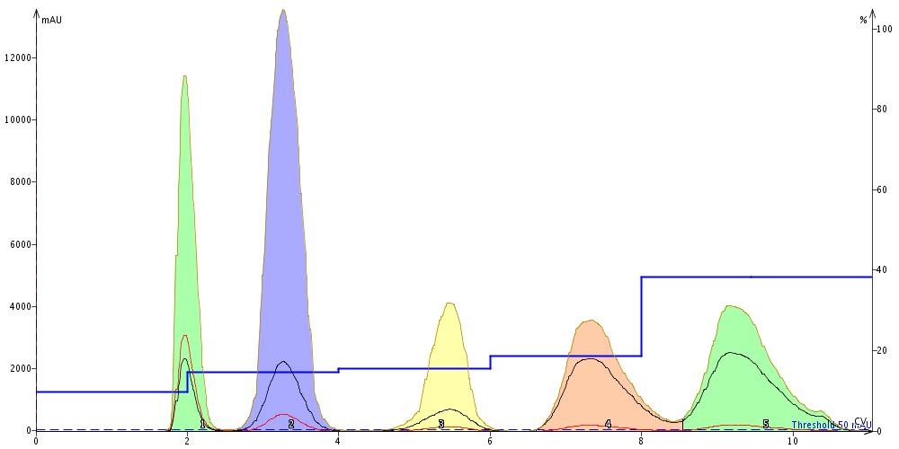 5-component-step-gradient