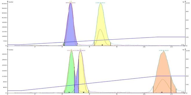 Comparison of a DCM-MeOH separation (top) and DCM-MeCN separation at equal solvent strength. The data shows an selectivity and separation improvement with acetonitrile.