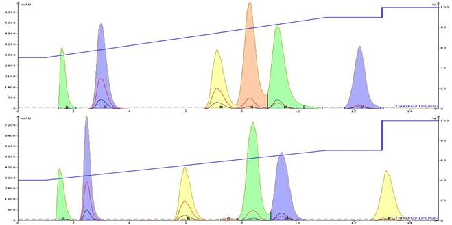 Comparison of MeOH (top) and MeCN at similar solvent strength in the reversed-phase separation of a 5-compound mix. Acetonitrile provides different selectivity, especially for the second and third eluting peaks.
