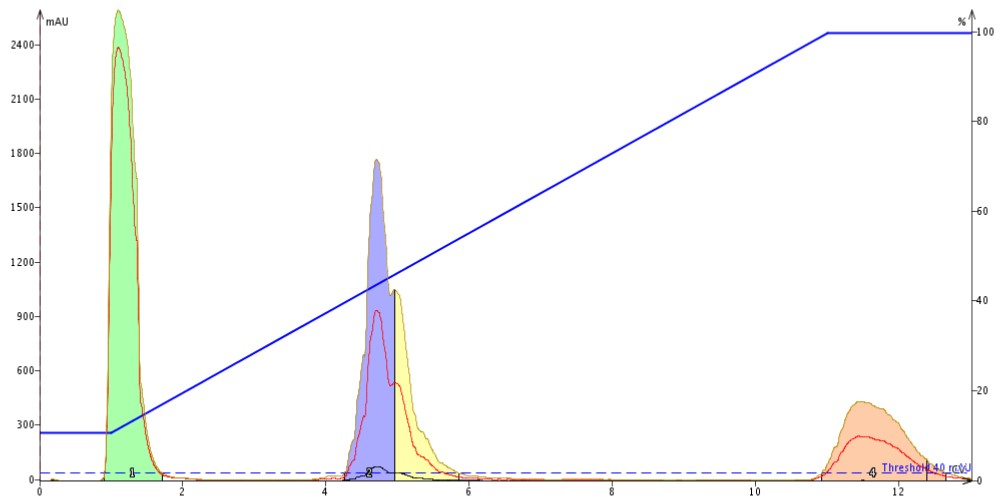 Figure 1: Peptide purification using the default reversed-phase gradient