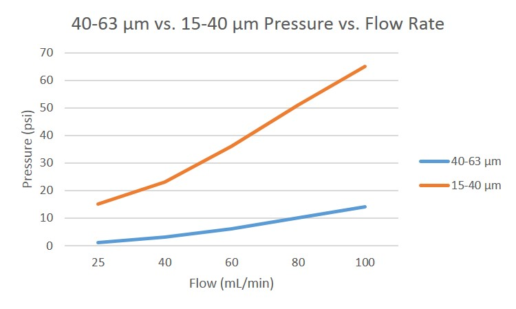 Pressure vs. flow graph for granular 40-63 μm and 15-40 μm silica in 25 gram cartridges.