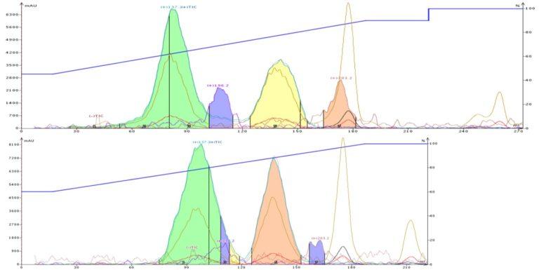 Lavender-ACN-Meoh-comparison-768x385