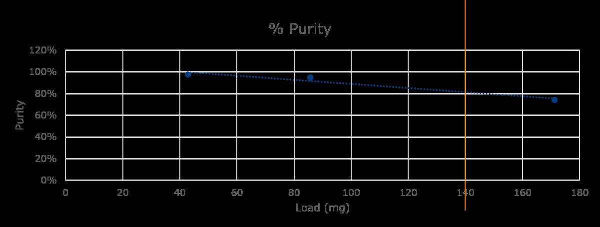 Load vs purity 85%