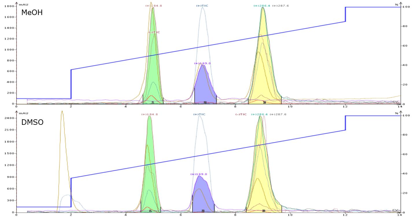 MeOH - DMSO 0.1 mL load comparison