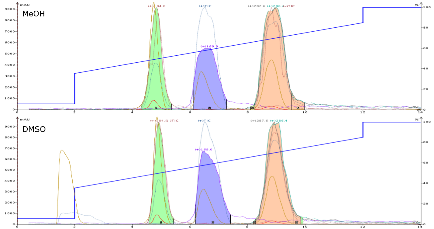 MeOH-DMSO comparison 0.5 mL