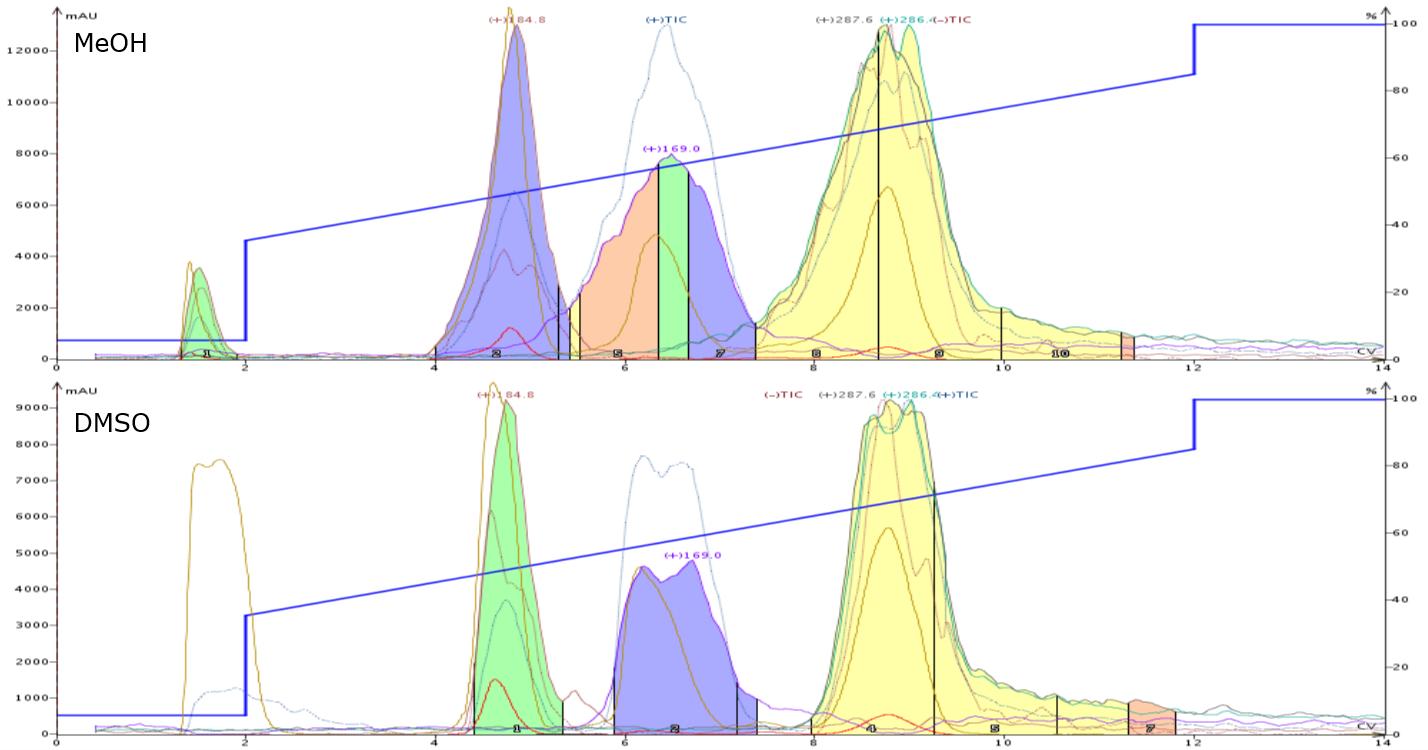 MeOH-DMSO comparison 1 ml