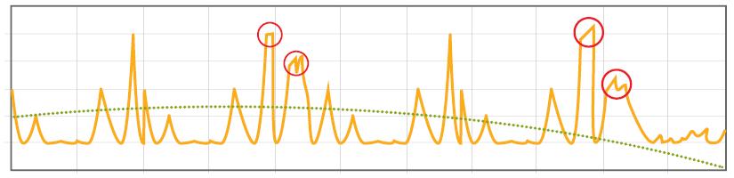 Graph-split