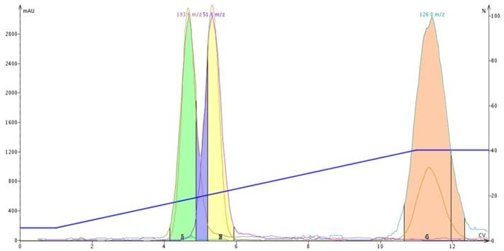 FP - DCM-ACN-gradient (1)