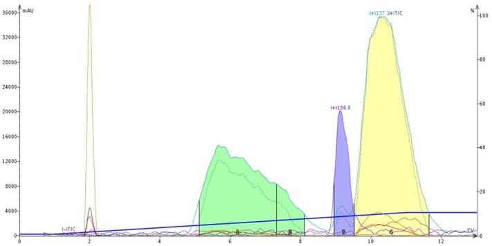 FP - Lavender-0-10-EA-hex-with-20-dcm