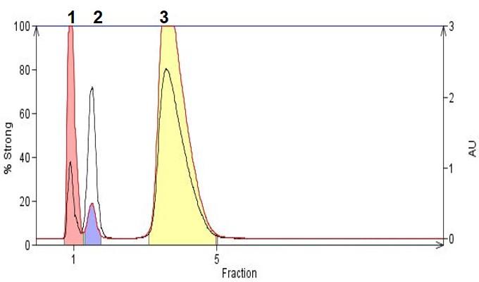 FP - ionizable 2