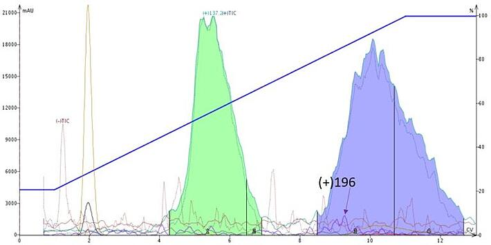 FP{ - Lavender-ZIP-Sphere-20-100-DCM-in-hexane-768x384