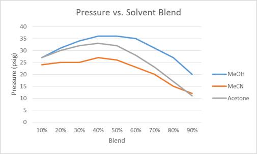 Pressure-vs.-solvent-blend