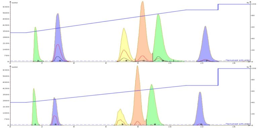 acetone-vs.-methanol-gradient-768x383