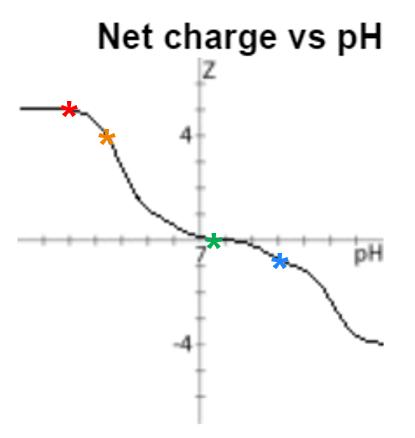 figure 2 - BID charge vs pH