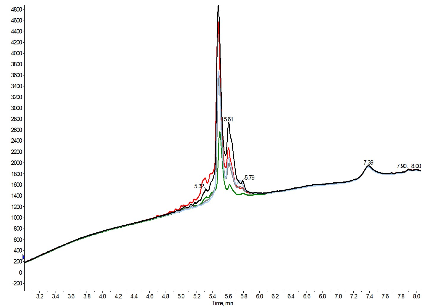 figure 5 - analytical overlays