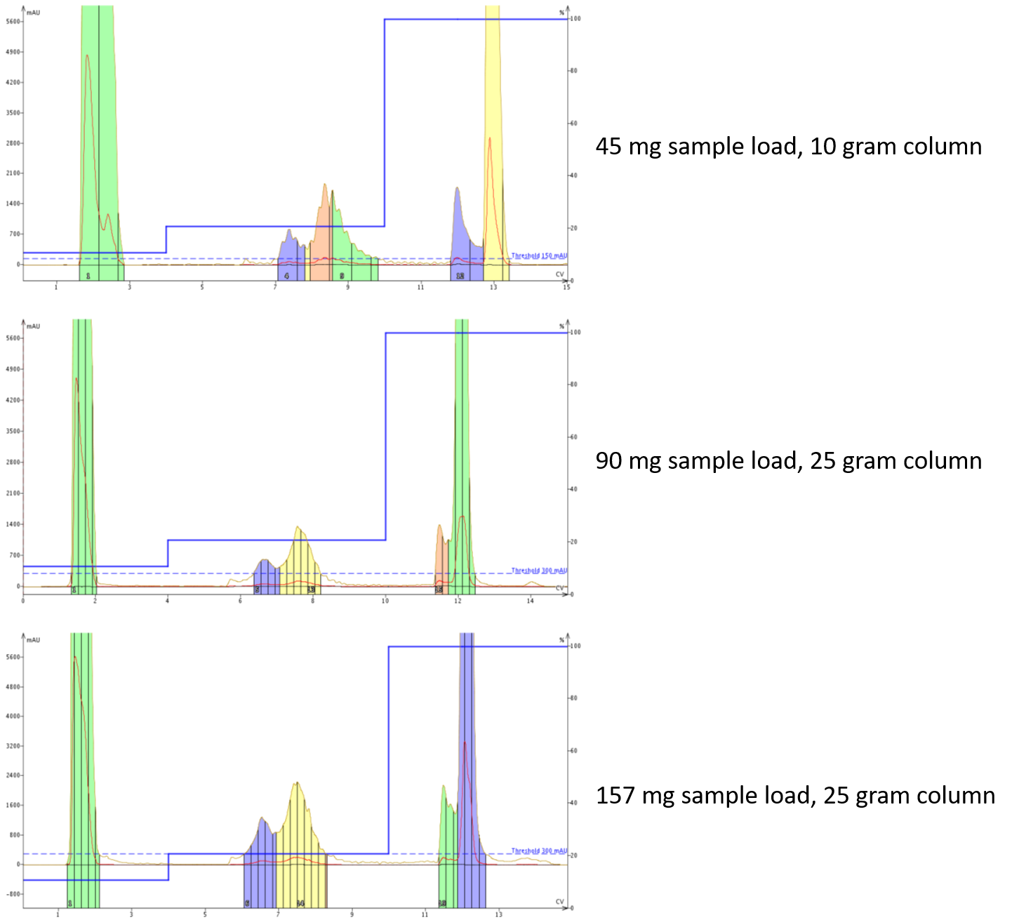 figure3 - increasing  sample load