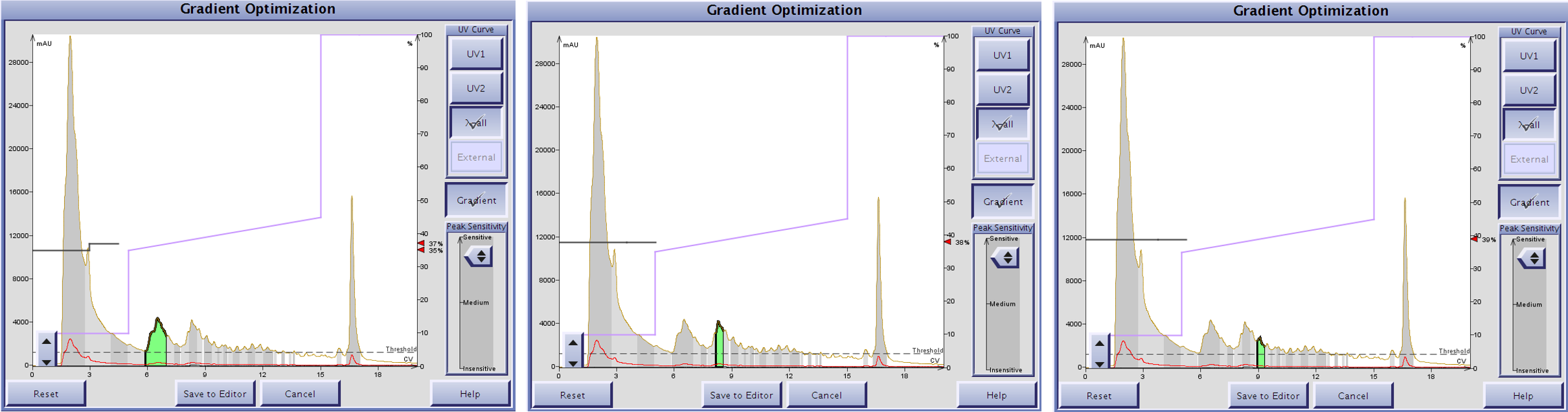 software-guided peptide elution conditions