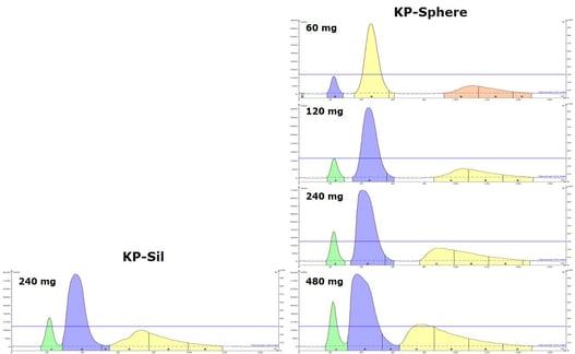 KP-Sphere-vs.-KP-Sil-chromatograms2
