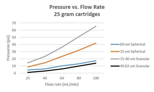 Pressure-vs-flow-HP-sil-KP-sil-Zip-sphere-and-Ultra
