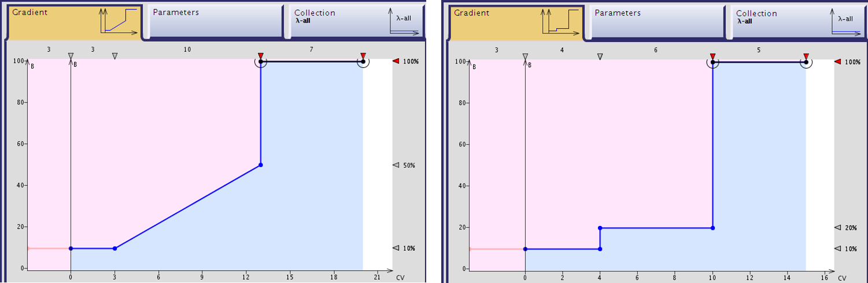 figure 1 - comparing gradients
