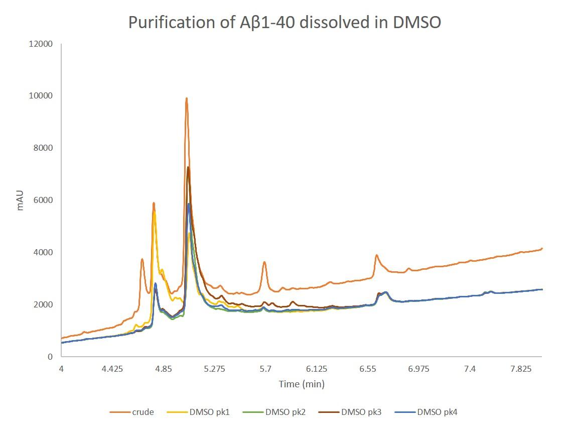 figure 3 - DMSO analyticals-2