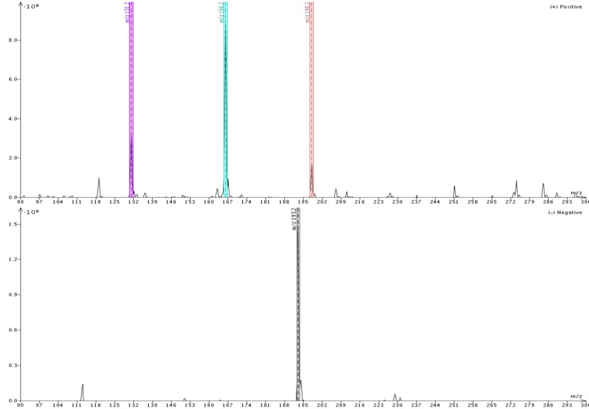 MeOH ionization