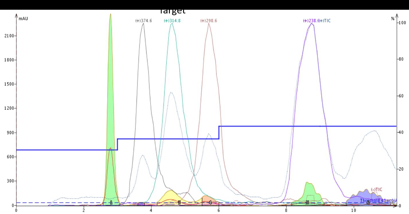Optimized step gradient