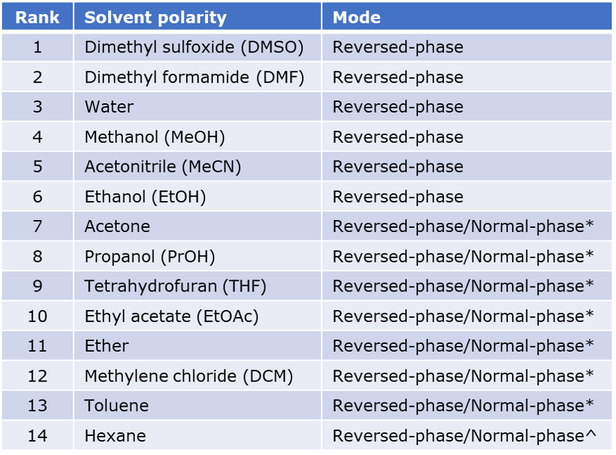 RP-NP solvent selection table