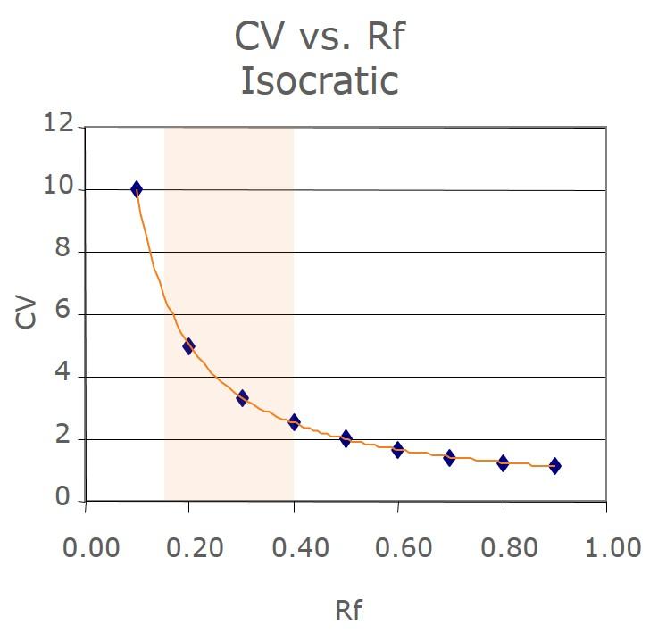 Rf-CV-graph